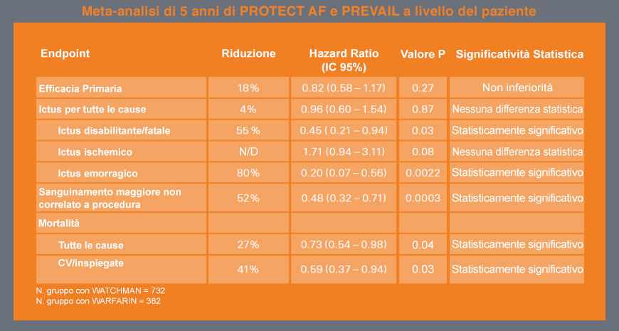 Meta-analisi di 5 anni di PROTECT AF e PREVAIL