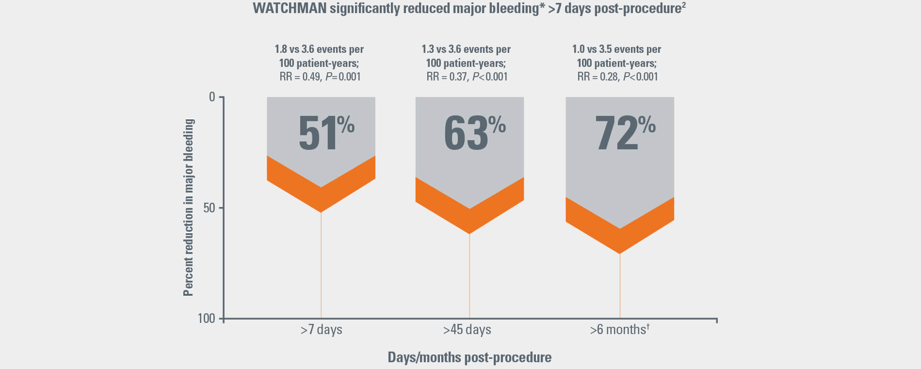 WATCHMAN Significantly Reduced Major Bleeding Chart