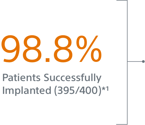 98.8 Patients Successfully Implanted (395/400)