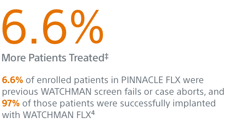 6.6% more patients treated
