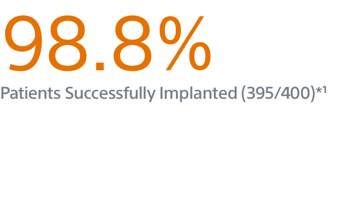 98.8% Patients Successfully Implanted
