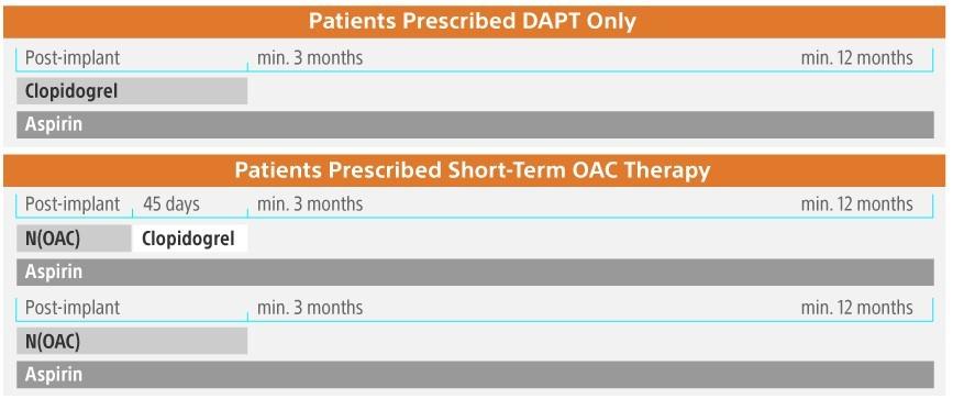 New Watchman Post-Implant Drug Regimen
