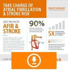 What you need to know about Afib & Stroke Risk